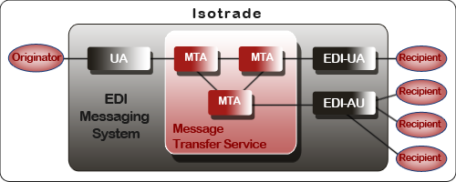 EDI software messaging system flowchart