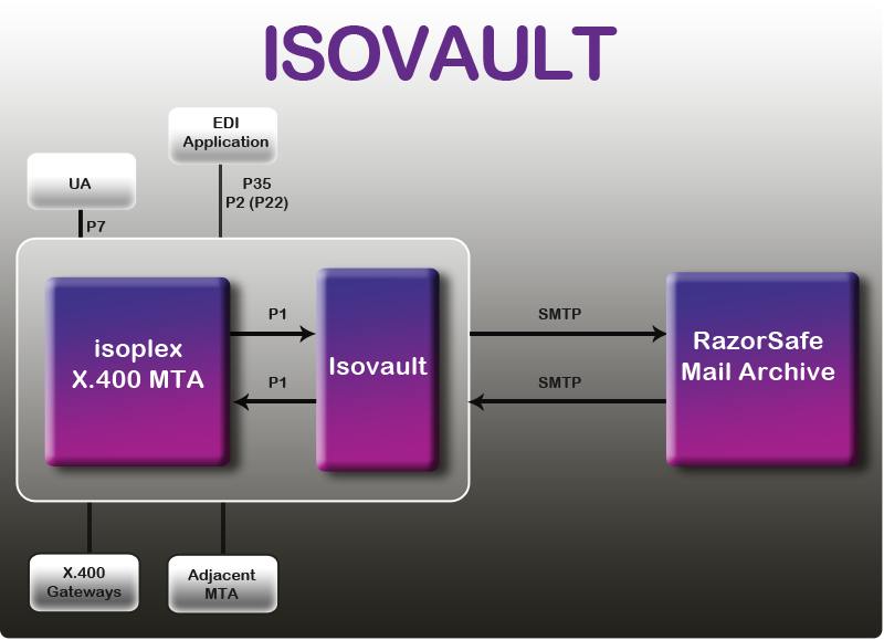 Flowchart for IsoVault X.400 large scale email archive system