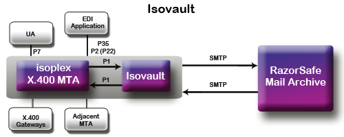 IsoVault large scale email archiving flowchart